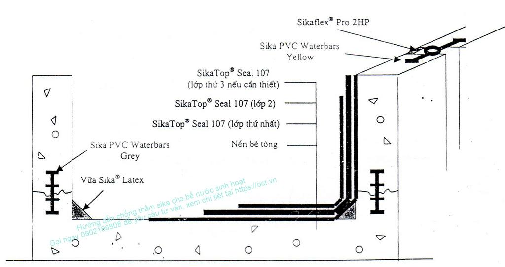 Quy trình chống thấm bể nước